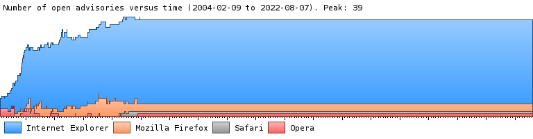 A graph showing the number of security advisories over time in Internet Explorer, Firefox, and Opera.