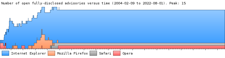 A graph showing the number of fully-disclosed security advisories over time in Internet Explorer, Firefox, and Opera.