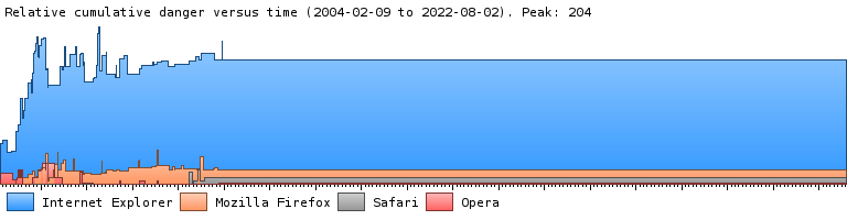 A graph showing the relative cumulative danger of fully-disclosed security vulnerabilities over time in Internet Explorer, Firefox, and Opera.