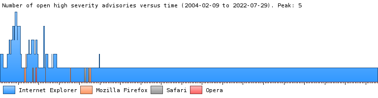 A graph showing the number of fully-disclosed high severity security advisories over time in Internet Explorer, Firefox, and Opera.