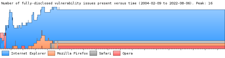 A graph showing the number of fully-disclosed security vulnerabilities over time in Internet Explorer, Firefox, and Opera.